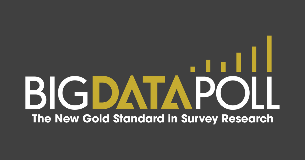 Big Data Poll conducts highly accurate surveys and research, digging deeper into data and cutting through the noise to hear the voices of those who matter most to you.